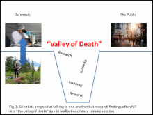 Valley of Death - Research